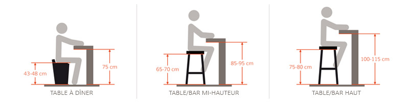 Alterego Blog Comment Choisir Son Tabouret Design Guide D Achat