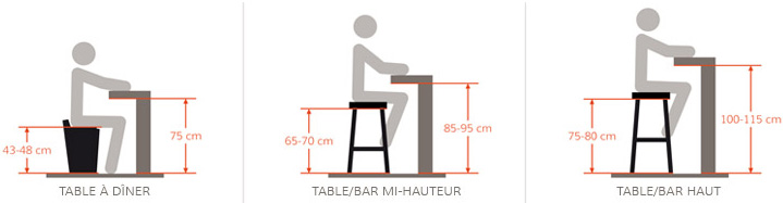 tabouret de bar quelle hauteur. Black Bedroom Furniture Sets. Home Design Ideas