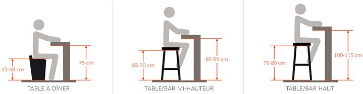 Tabouret design alterego le pro du tabouret en france for Hauteur table cuisine